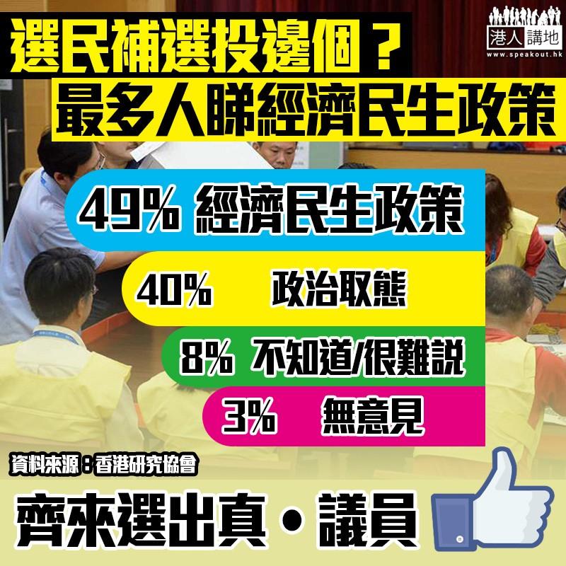 【補選前哨戰】民調顯示補選大部分選民重經濟民生