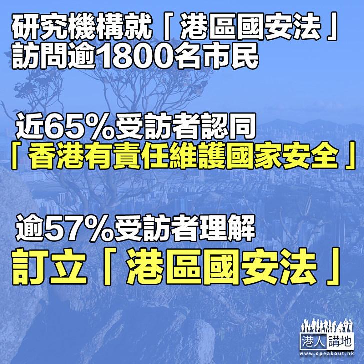【市民看法】民調:逾57%受訪者理解訂立「港區國安法」