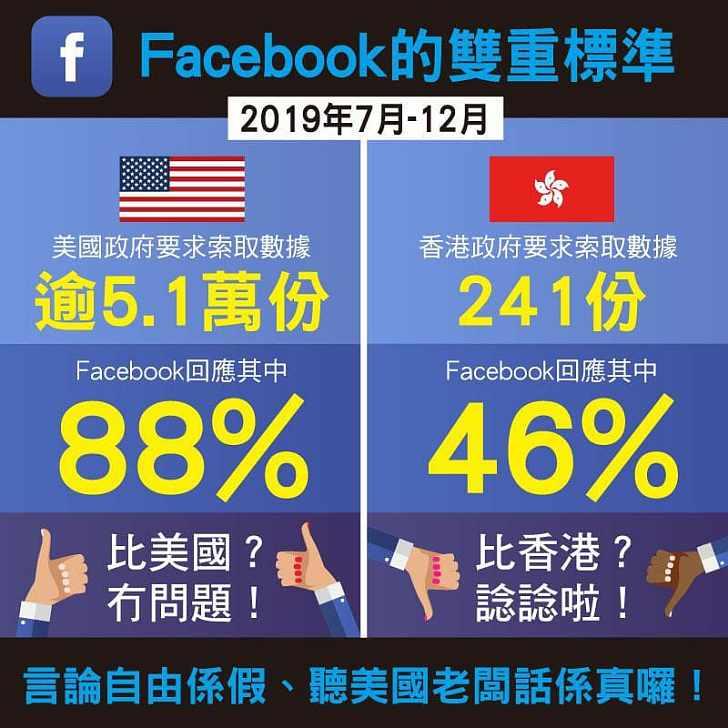 【今日網圖】Facebook完美演繹「言論自由」