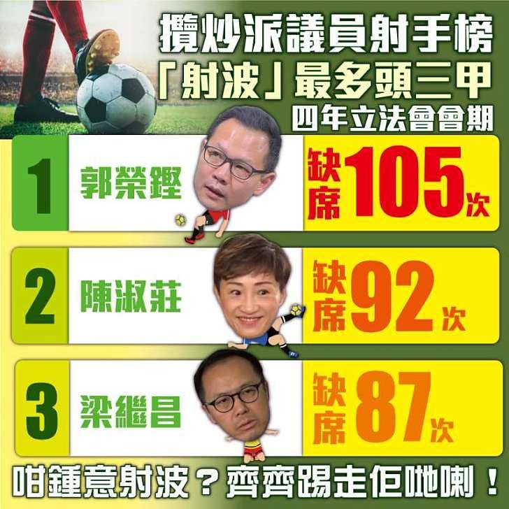 【今日網圖】攬炒派議員射手榜 「射波」最多頭三甲