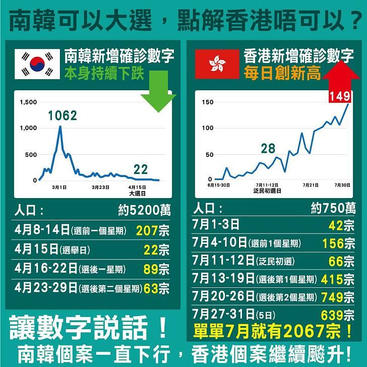 【今日網圖】南韓可以大選 點解香港唔可以?