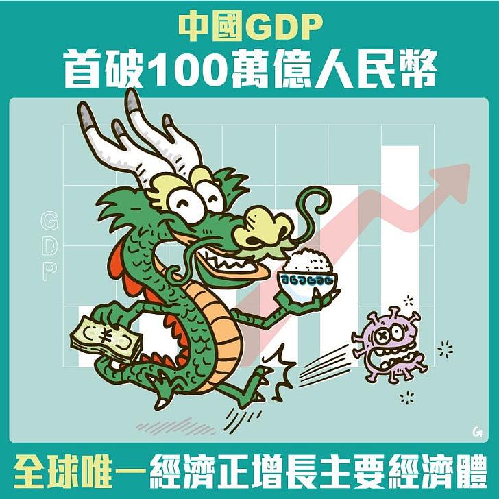 【今日網圖】中國GDP首破100萬億人民幣