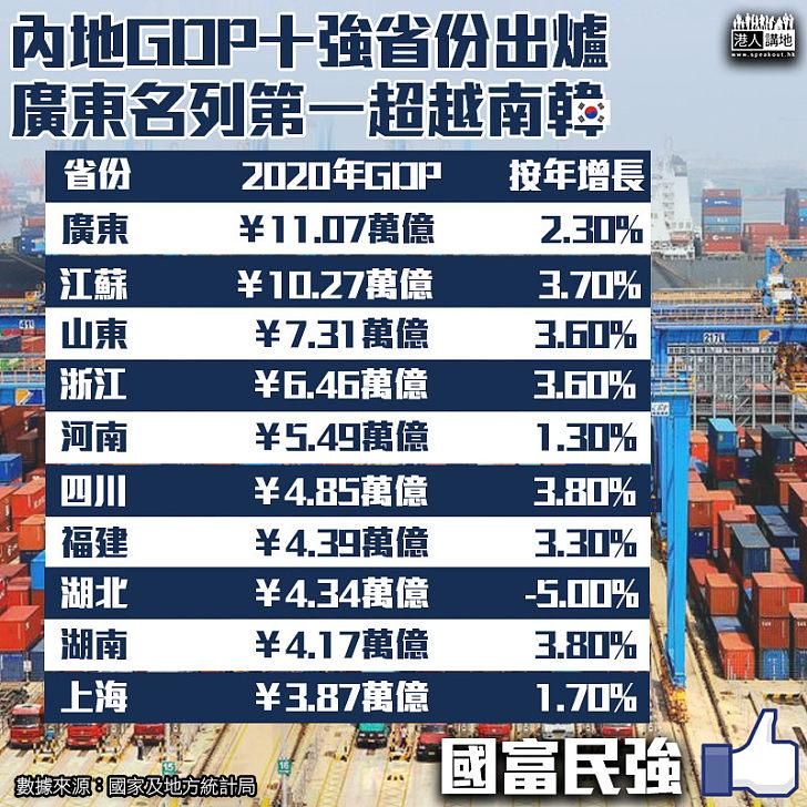 【國富民強】內地GDP十強省份出爐 廣東名列第一超越南韓