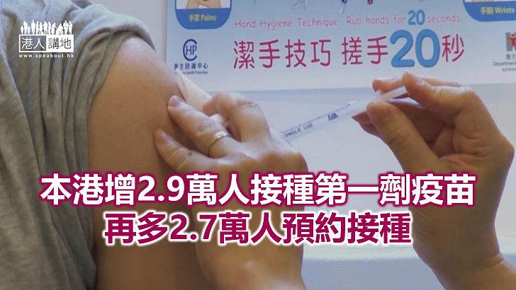 【焦點新聞】本港逾184萬人完成首劑疫苗 佔合資格人口27.1%