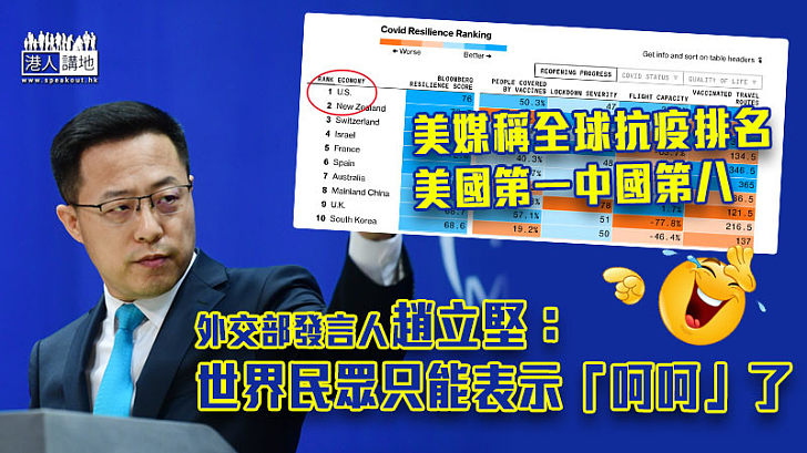 【全球抗疫】彭博社稱全球抗疫排名美國第一中國第八 趙立堅:世界民眾只能表示呵呵了