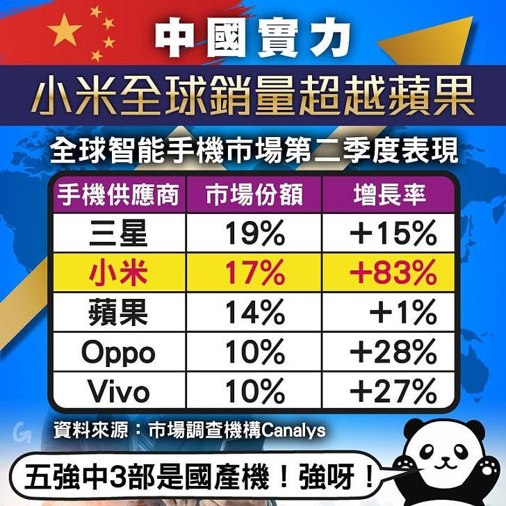 【今日網圖】中國實力