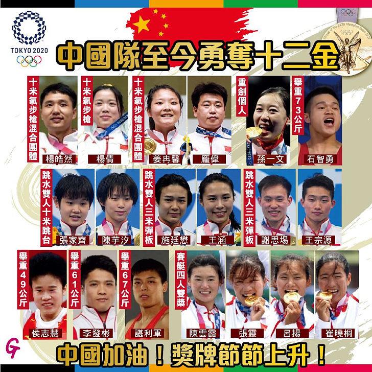 【今日網圖】中國隊至今勇奪十二金