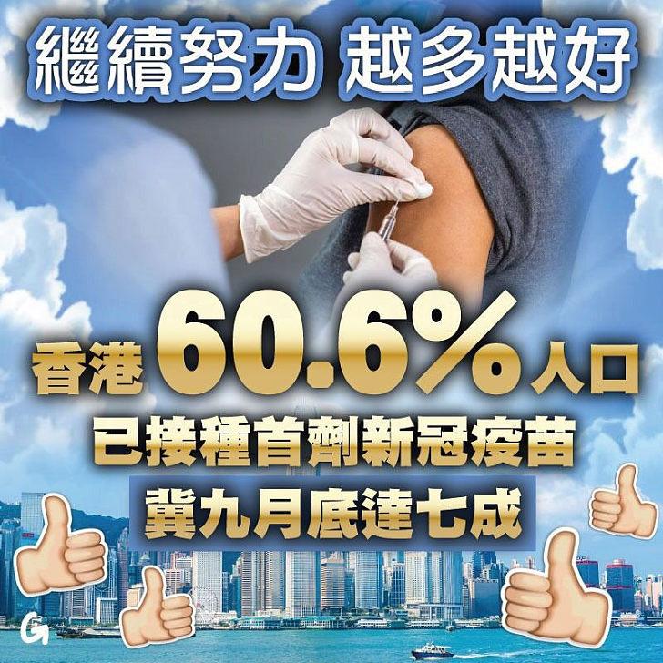 【今日網圖】香港60.6%人口已接種首劑新冠疫苗